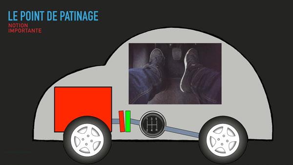 Le point de patinage de la voiture
