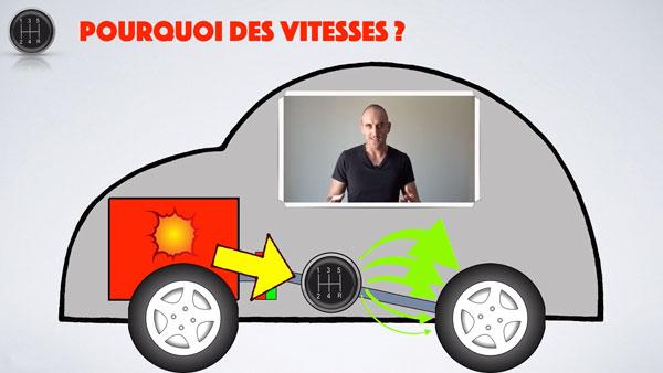 Comprendre la boite de vitesse de la voiture